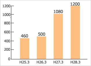 (株)ユーミープロパティ 管理戸数の推移