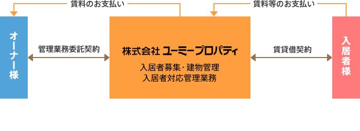 一般管理システム(管理)